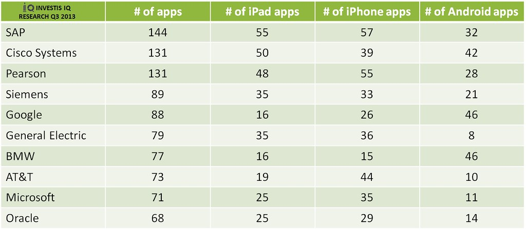 Top 10 Global Companies by Number of Apps