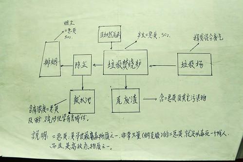 維權村民繪製的簡易版「垃圾焚燒發電與戴奧辛產生原理」說明圖(圖片來源:林吉洋)