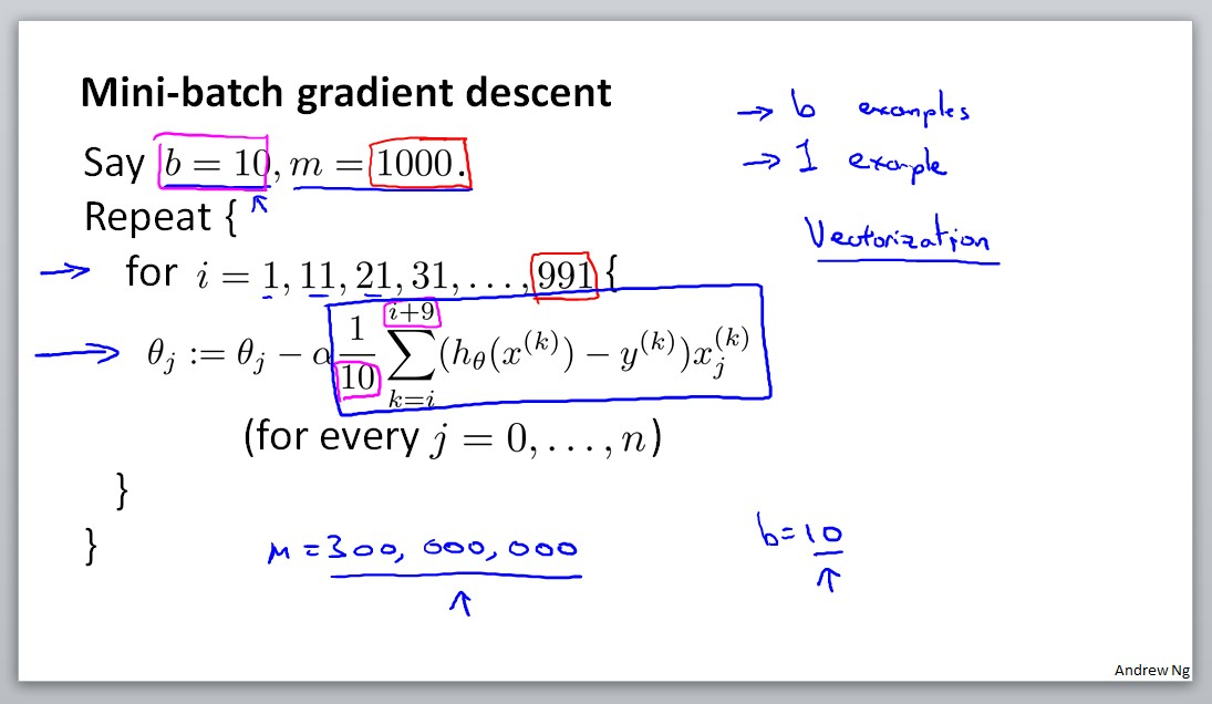 Mini-batch gradient descent