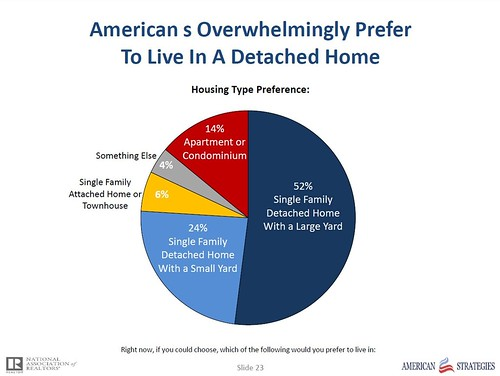 pie graph from the survey (courtesy of National Assn of Realtors)