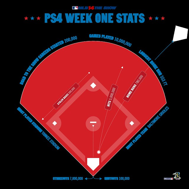 MLB 14 The Show PS4 week one stats