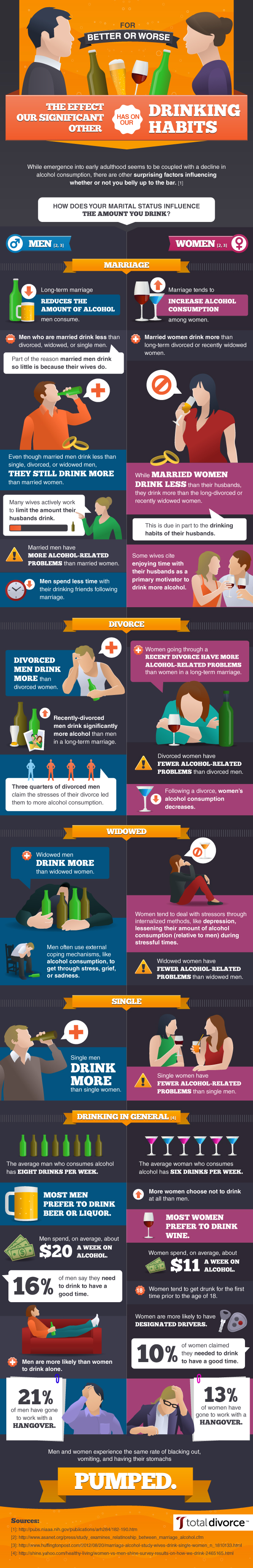 the-effect-our-significant-other-has-on-our-drinking-habits