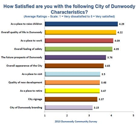 http://jkheneghan.com/city/meetings/2014/Retreat/2013%20Community%20Survey%20ppt%20overview.pdf