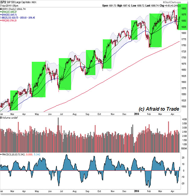 S&P 500 Repeat Pattern Recognition