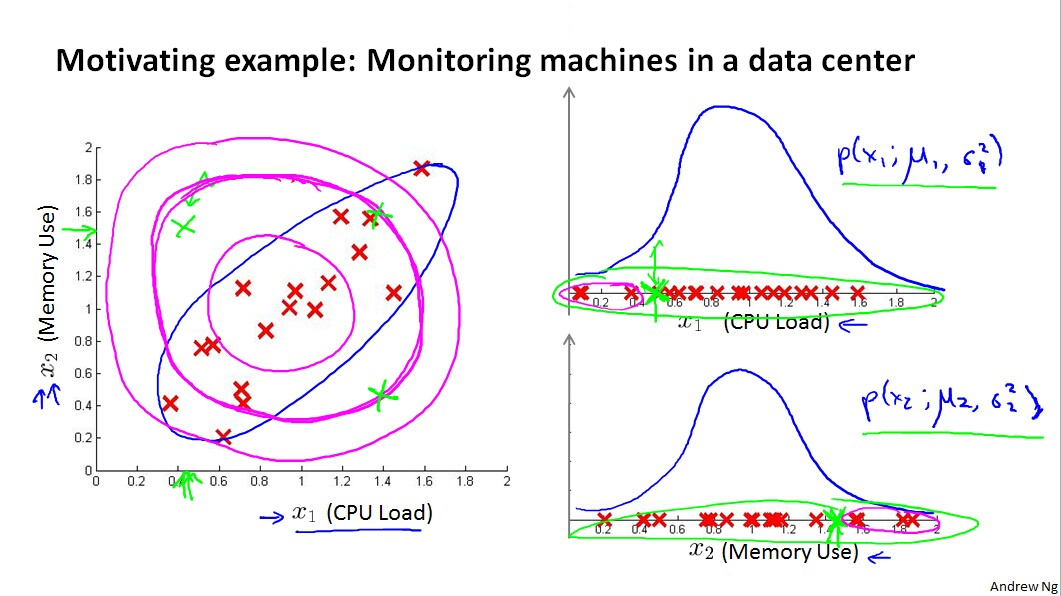 Motivating example:Monitoring machines in a data center