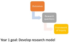 #DETAsummit Goal Year 1: Develop A Research Model