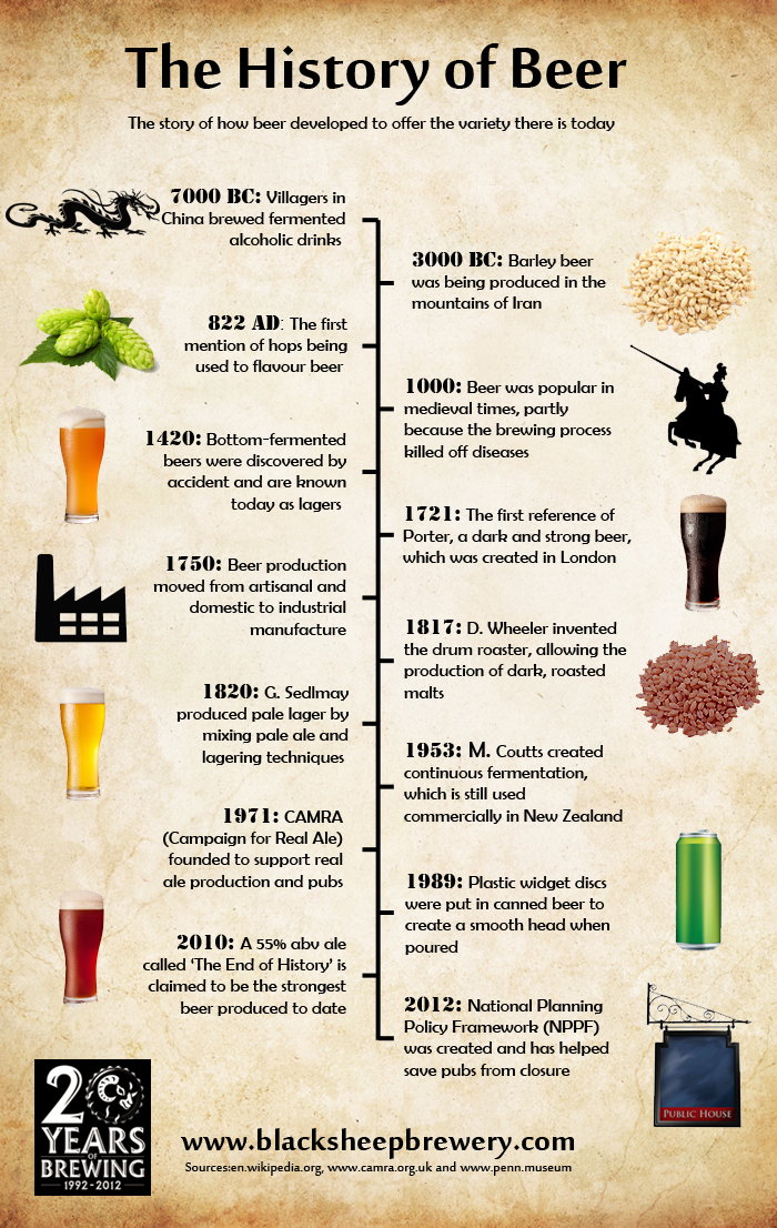 Black-Sheep-History-of-Beer