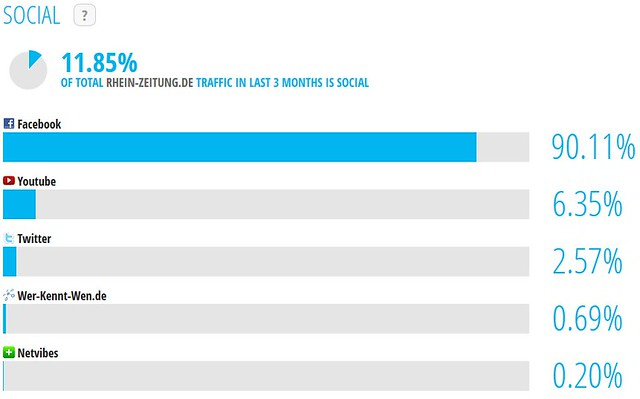 Rhein-Zeitung.de: Website Traffic - Social - SimilarWeb