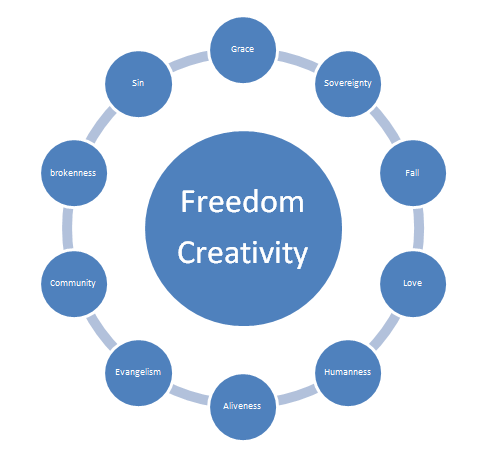 Freedom Creativity