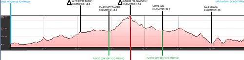 Vuelta a Ibiza Internacional en mountain bike 2014. 3ª Etapa – Sant Antoni – Sant Antoni