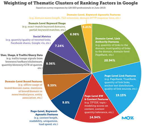 Ranking Factors In Google