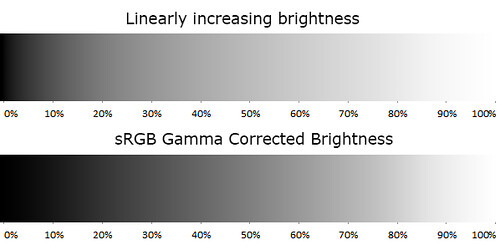 Brightness: Linear Vs Gamma corrected.
