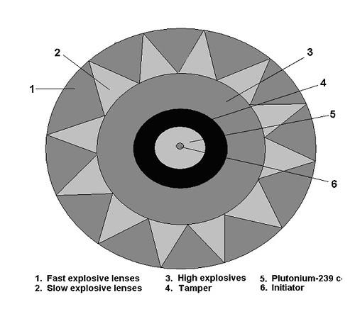 Atomic Bomb Diagram Diagram Of Atom Bomb Choice Image How To