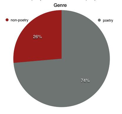 genre-all