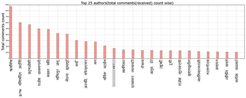 top25_authors_total_comments_received_count_wise