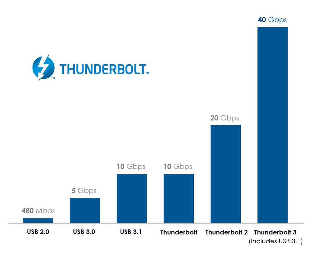 Thunderbolt 3-3