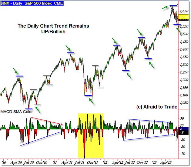 Market Structure SP500 S&P 500 Daily Chart Trend