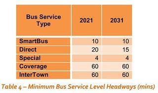 PTV plan: bus service standards