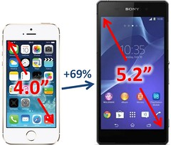 iPhone 5s and Xperia Z2 - Screen Size Comparison