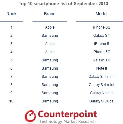 iPhone 5S, Galaxy S4 и iPhone 5
