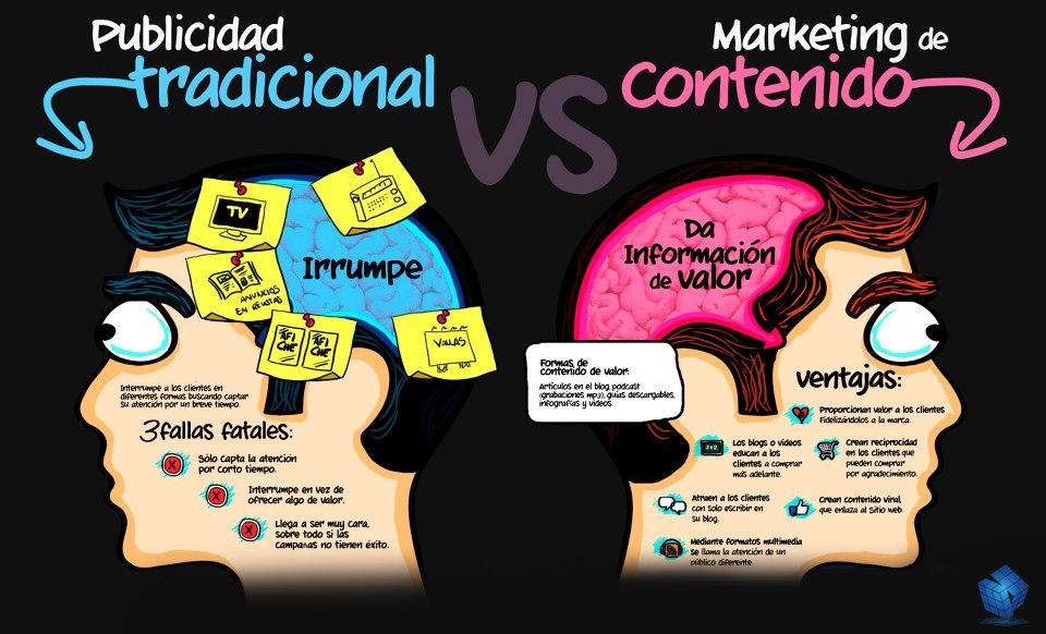 Publicidad Digital vs Marketing de Contenidos