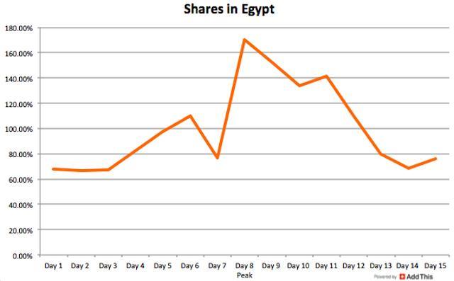 Egypt new
