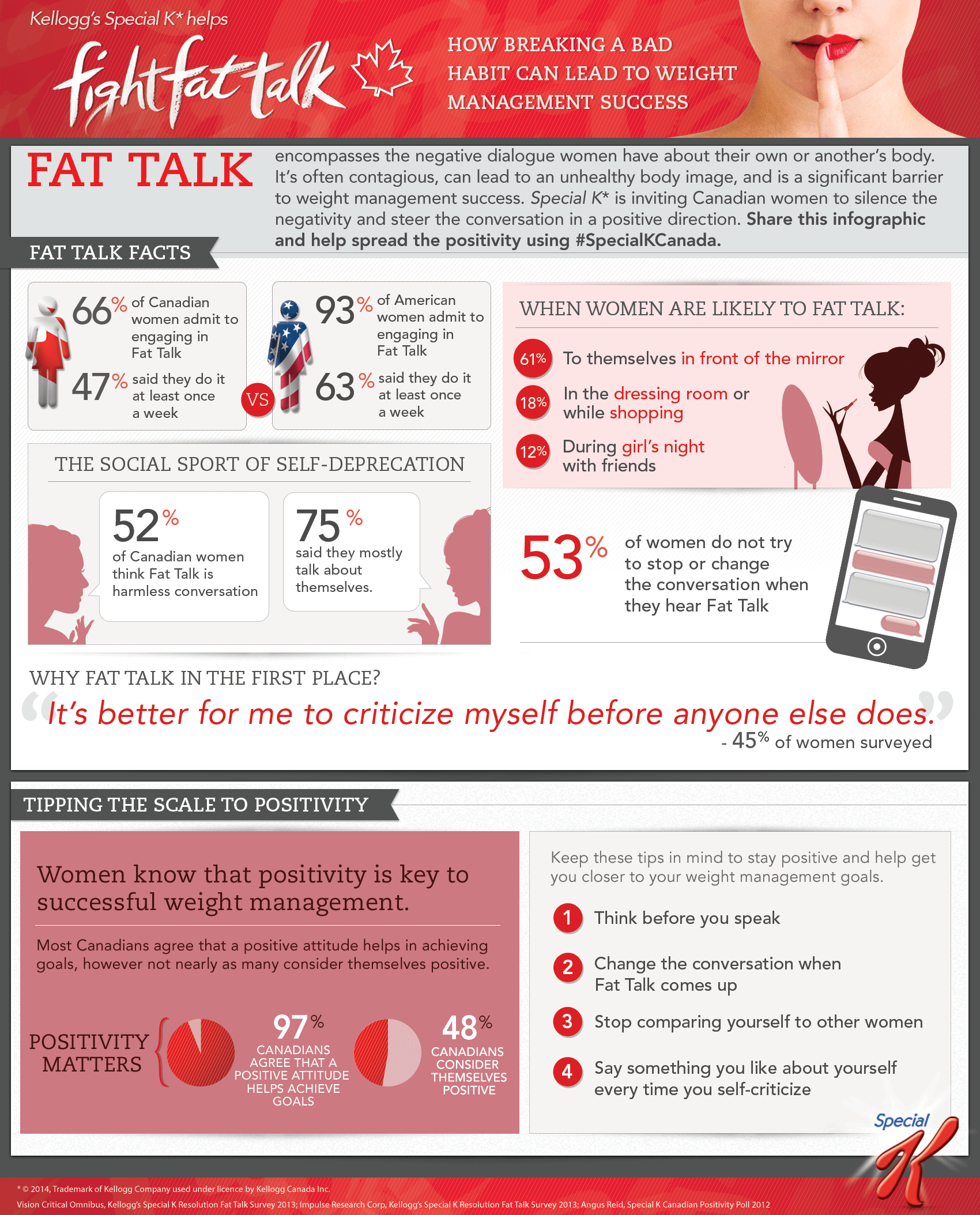 Fight Fat Talk with Positive talk