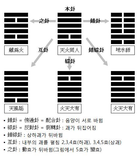 ChangeOfGwae/diagram