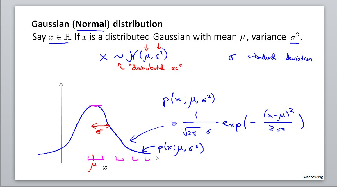 Gaussian(Normal) distribution