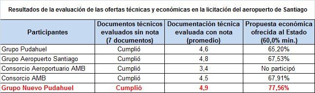 Resultado de la licitación SCL Feb15 (Fuente MOP)
