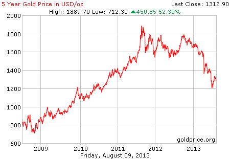 Gambar grafik chart pergerakan harga emas dunia 5 tahun terakhir per 09 Agustus 2013