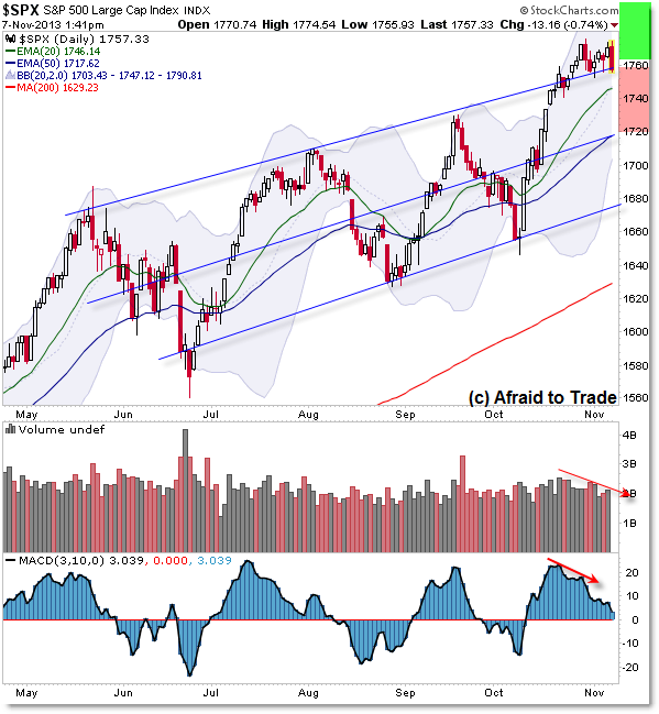 SPX SP500 Daily Chart Indicators Technical Analysis Blog Uptrend Gameplanning Trade Planning