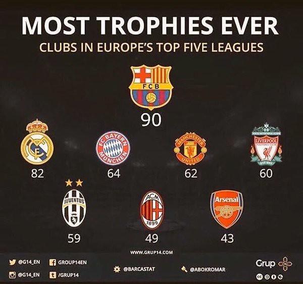 Top Clubs Europeos con mas títulos de la historia