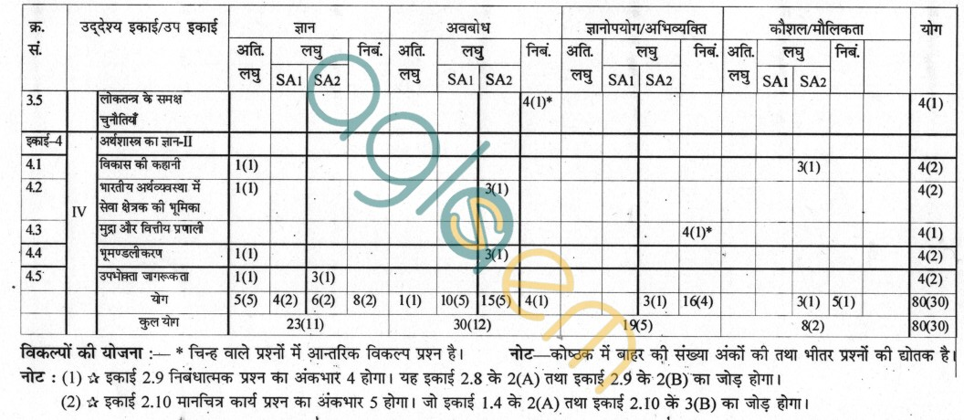 Rajasthan board class 10 social studies paper scheme and blue print rajasthan board class 10 social studies paper scheme and blue print malvernweather Gallery