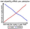 How culpability effects pain perception