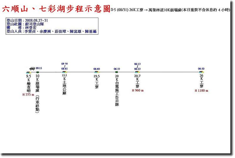 六順山、七彩湖步程示意圖(5)