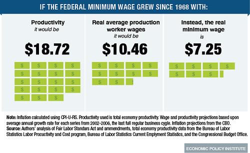 positives of raising minimum wage
