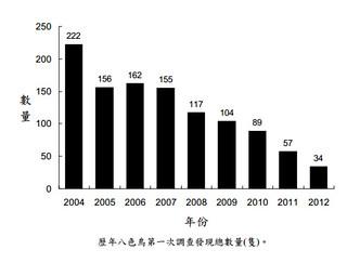 歷年八色鳥第一次調查發現總數量(隻)。圖片來源:斗六丘陵(包括湖山水庫)八色鳥族群數量調查計畫