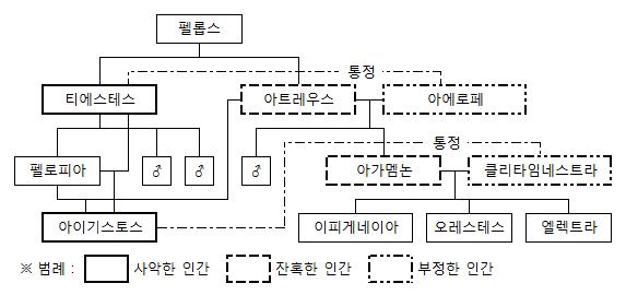 agamemnon/diagram
