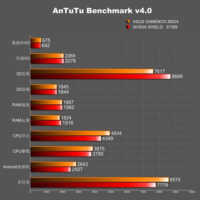 Asus GameBox Antutu