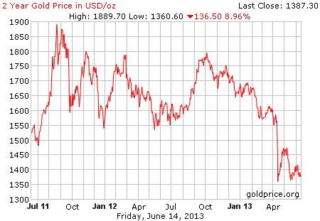 Gambar image grafik pergerakan harga emas 2 tahun terakhir per 14 Juni 2013