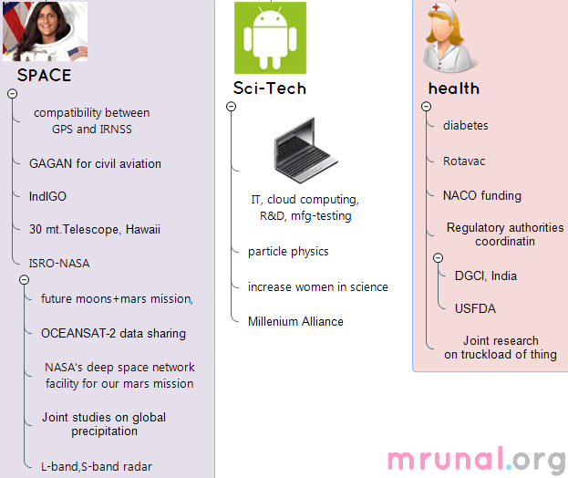 3_Mindmap-India-US Space Sci Health