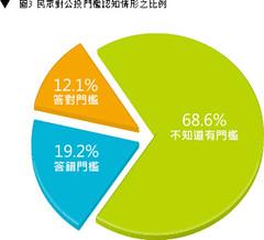 台灣趨勢研究提供