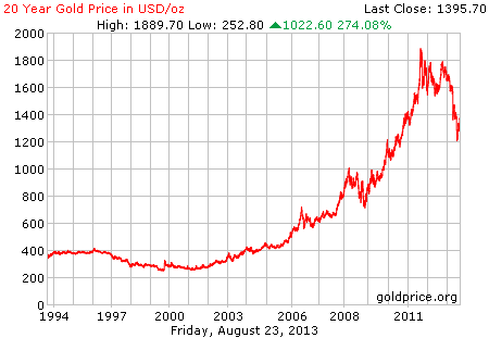 Gambar grafik chart pergerakan harga emas dunia 20 tahun terakhir per 23 Agustus 2013