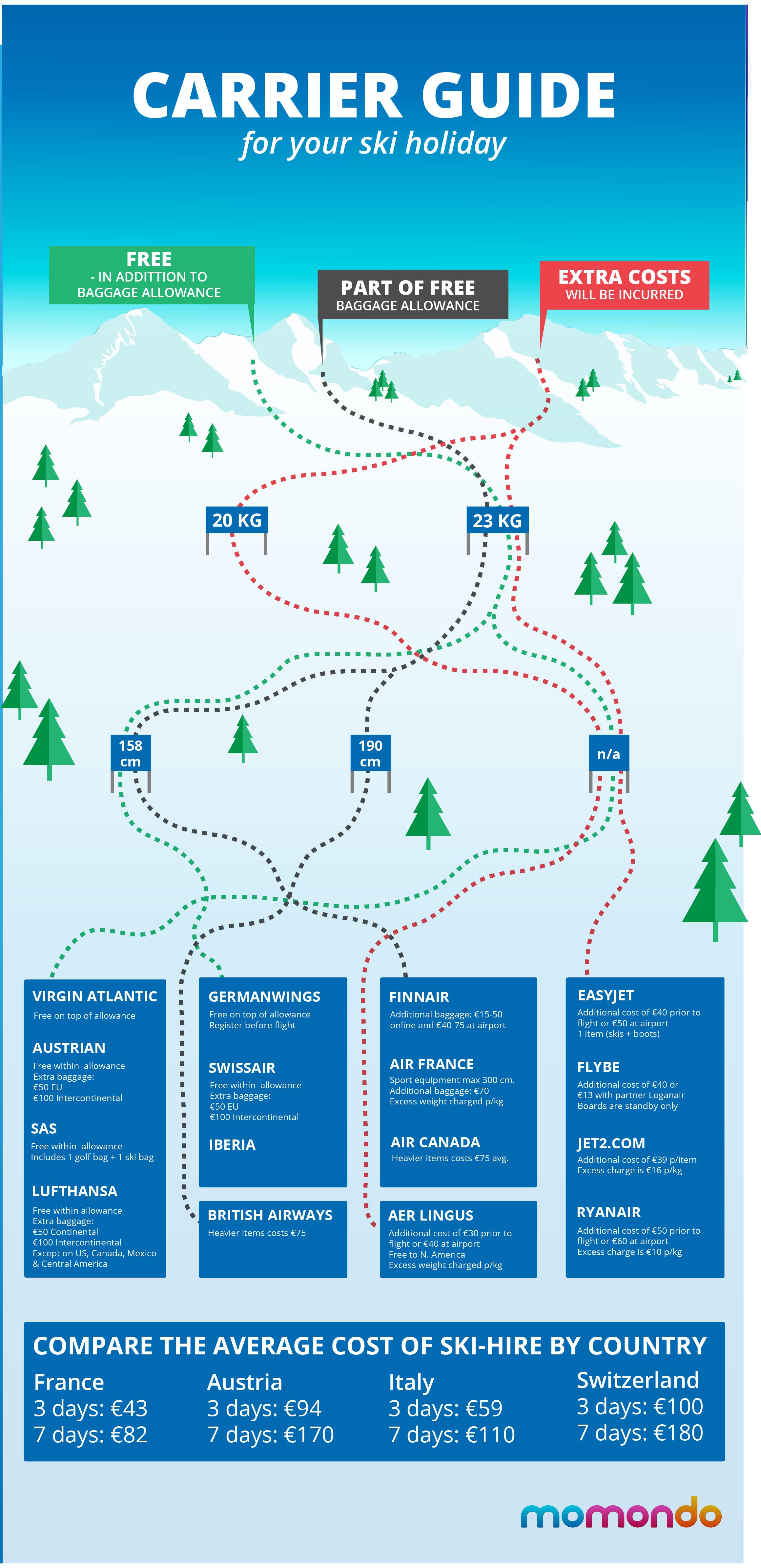 Ski Infographic UK