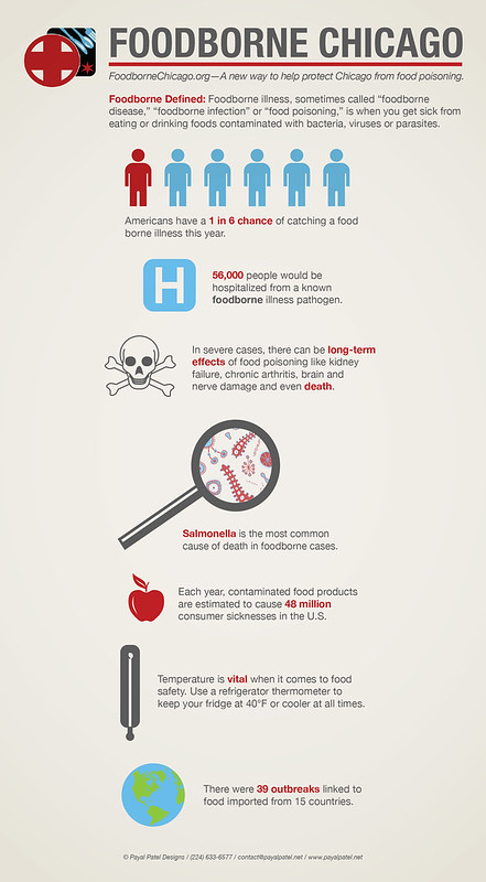 Foodborne Chicago Infographic