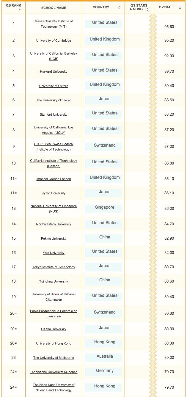 2013-2014 QS Worldwide Universities Rankings | UCLA ...