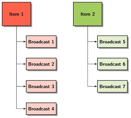 items-and-broadcasts