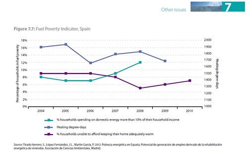 Eurostat Pobreza Energética