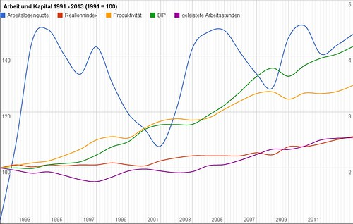 Arbeit und Kapital in der Schweiz 1991 - 2013